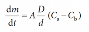 Avivia Theory: Dissolution Rate: Noyes Whitney equation